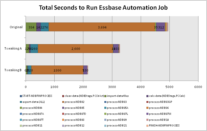 Total Seconds to Run Essbase Automation Job